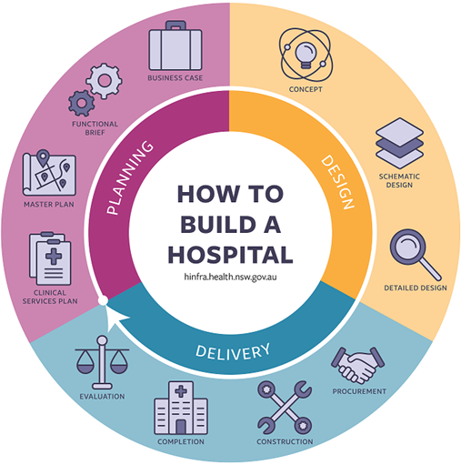 How to Build a Hospital Graphic